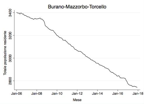 Residenti Burano-Mazzorbo-Torcello