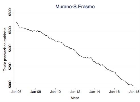 Residenti Murano-S.Erasmo
